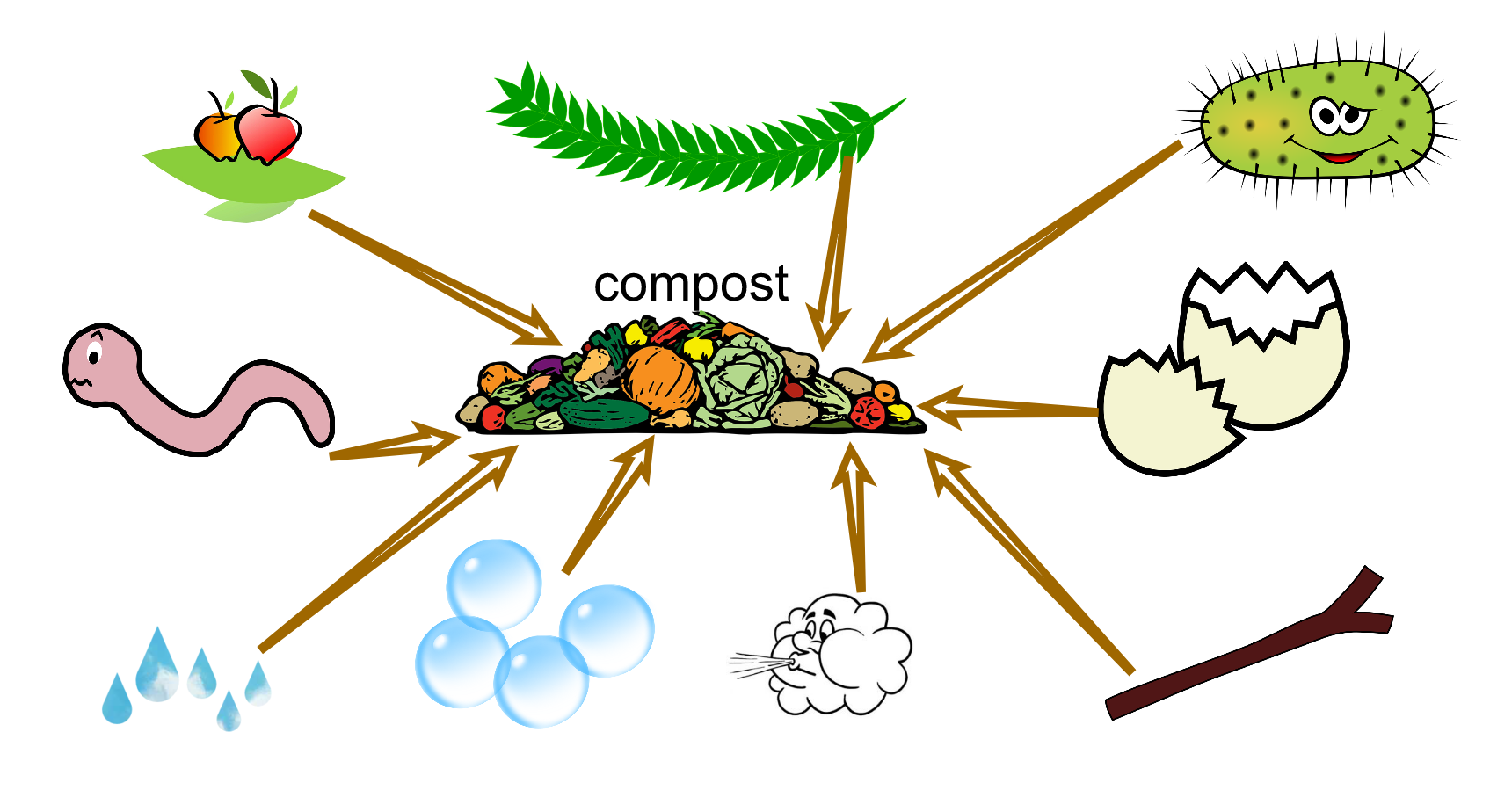 eTwinning project Let's do compost! Sketchpad poster compost Pribislavec